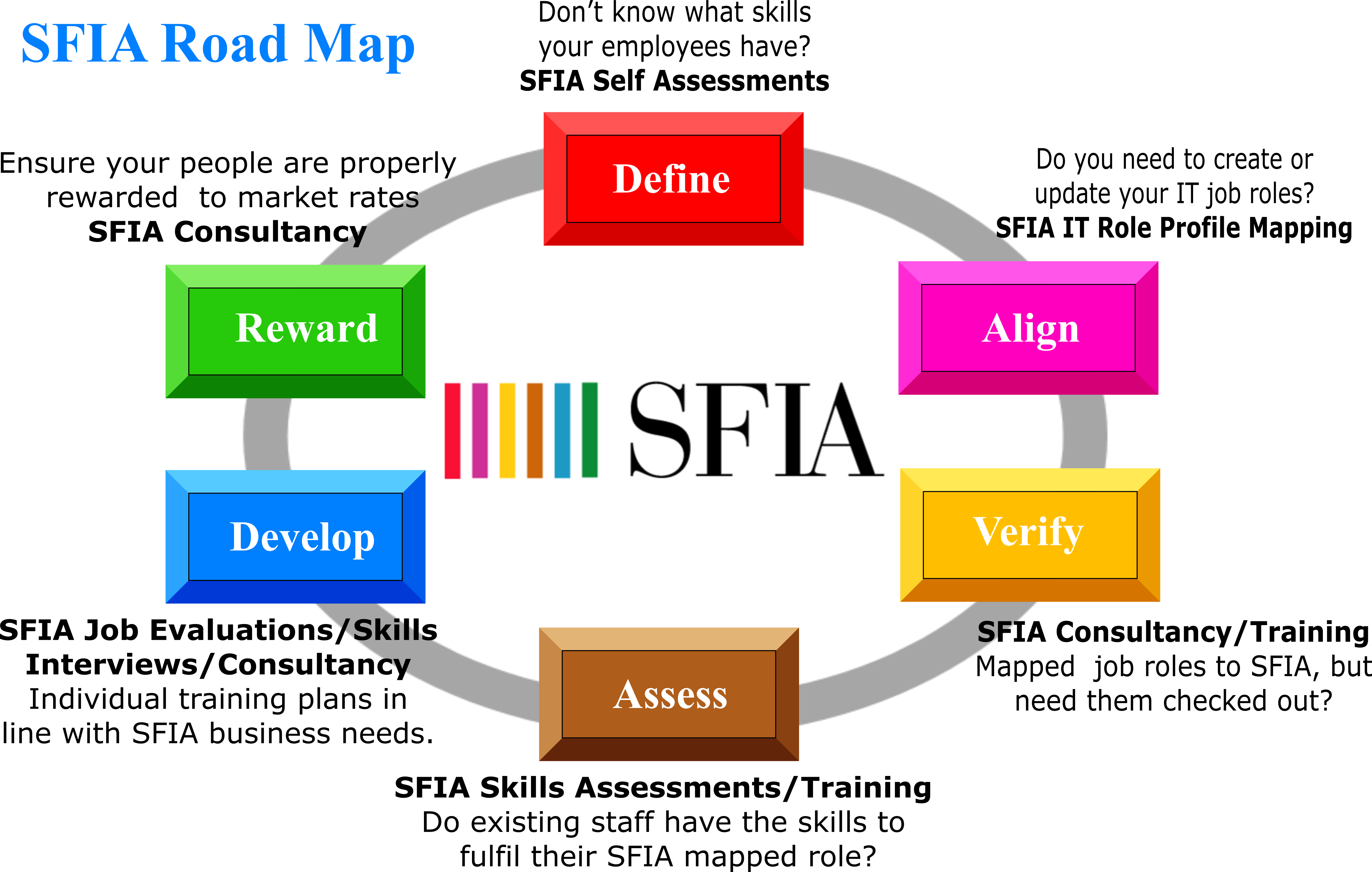 So If You Planning To Embark On Your Sfia Journey Take Us As Your Guide Take A Look At Our Sfia Road Map