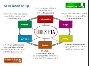 SFIA road map image